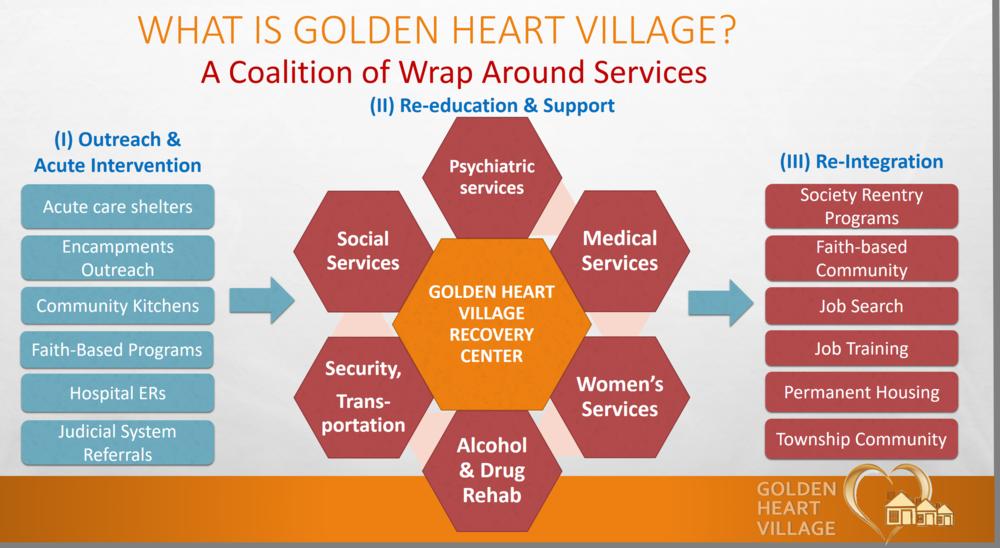 Golden Heart Village Services