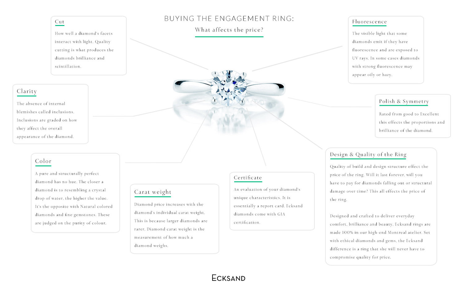 Buying The Engagement Ring What Affects Price Hidden Gems