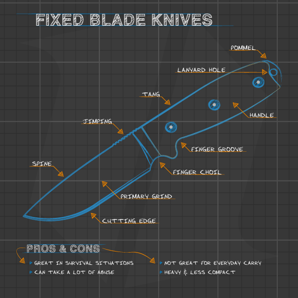 Knife Buying Guide Infographic: Fixed Blade Knives