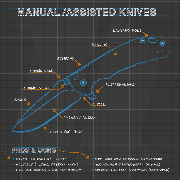 Knife Buying Guide Infographic