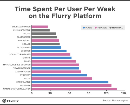 Look at how many minutes are spent every week playing management/simulation games.