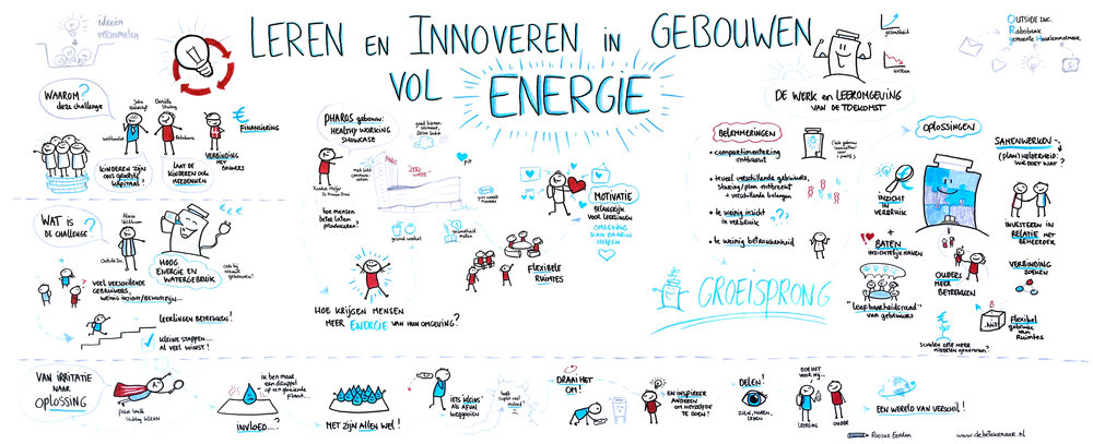 Visual recording van de kick-off