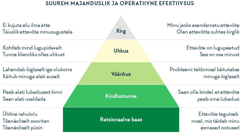 alarojastu-infograafika-kliendi-rahulolu-3.png