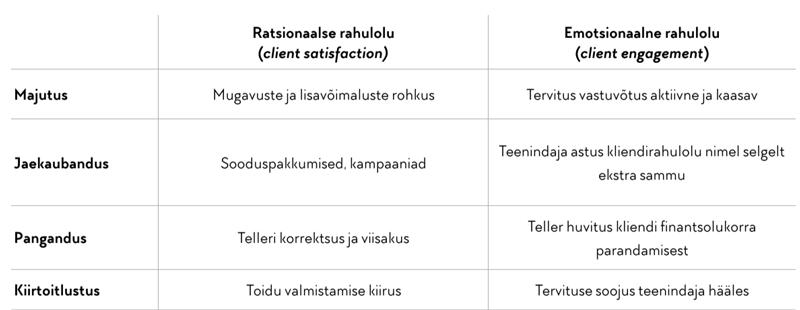 alarojastu-tabel-emotsionaalne-ratsionaalne.png