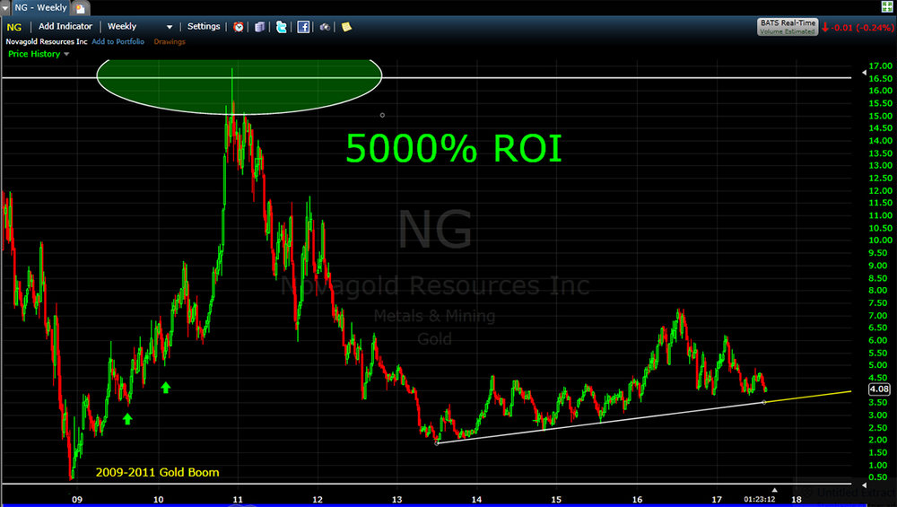 The above is a chart from Novagold Resources, Inc. (NG). Examining the chart you will see that their stock went from .33 cents to $16.50/share. Doing the math, you can see that that is a ROI of 5000%. What that means is that if you had invested $10,000 with them, in a mere two years your initial investment would have been worth $500,000. I know that is hard to believe, but the figures do not lie! What's more important is that I now have every confidence that this investment cycle is about to repeat itself again now in 2017.  I have prepared for this investment opportunity for about 8 years. No one, including me, knew exactly when this chance would come again, but I am absolutely confident that right now, September 2017, all the right signs are there, and now is the time to pull the trigger.  I have clients, family, colleagues and friends who are all on board with me. Now it's time to share this information with as many people out there as possible, as I believe this is truly a life-changing opportunity.