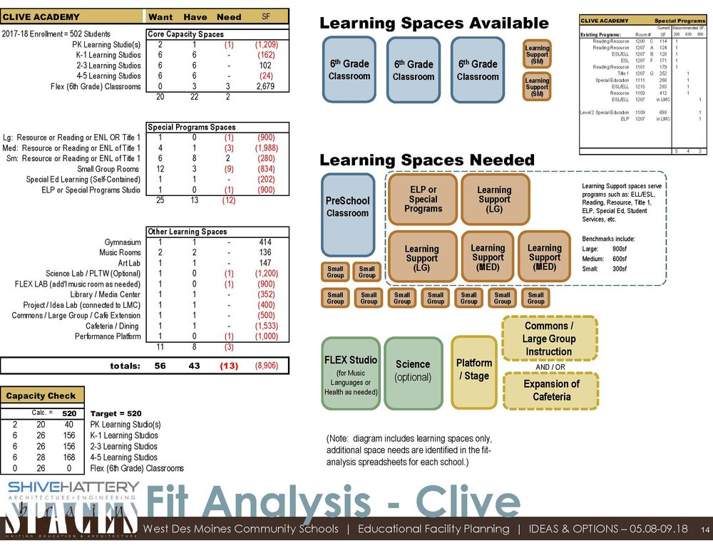 Fit Analysis  This graphic details the available space within the building once sixth-grade moves to middle school. That space is compared to the space desired based with the addition of a PK classroom and other specific needs at Clive.   Click on the graphic to view full image.   Learn more about a  fit analysis .