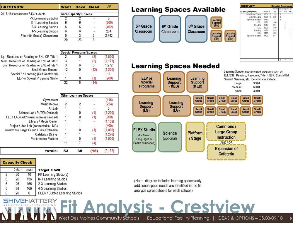 Fit Analysis  This graphic details the available space within the building once sixth-grade moves to middle school. That space is compared to the space desired based with the addition of a PK classroom and other specific needs at Crestview.   Click on the graphic to view full image.   Learn more about a  fit analysis .