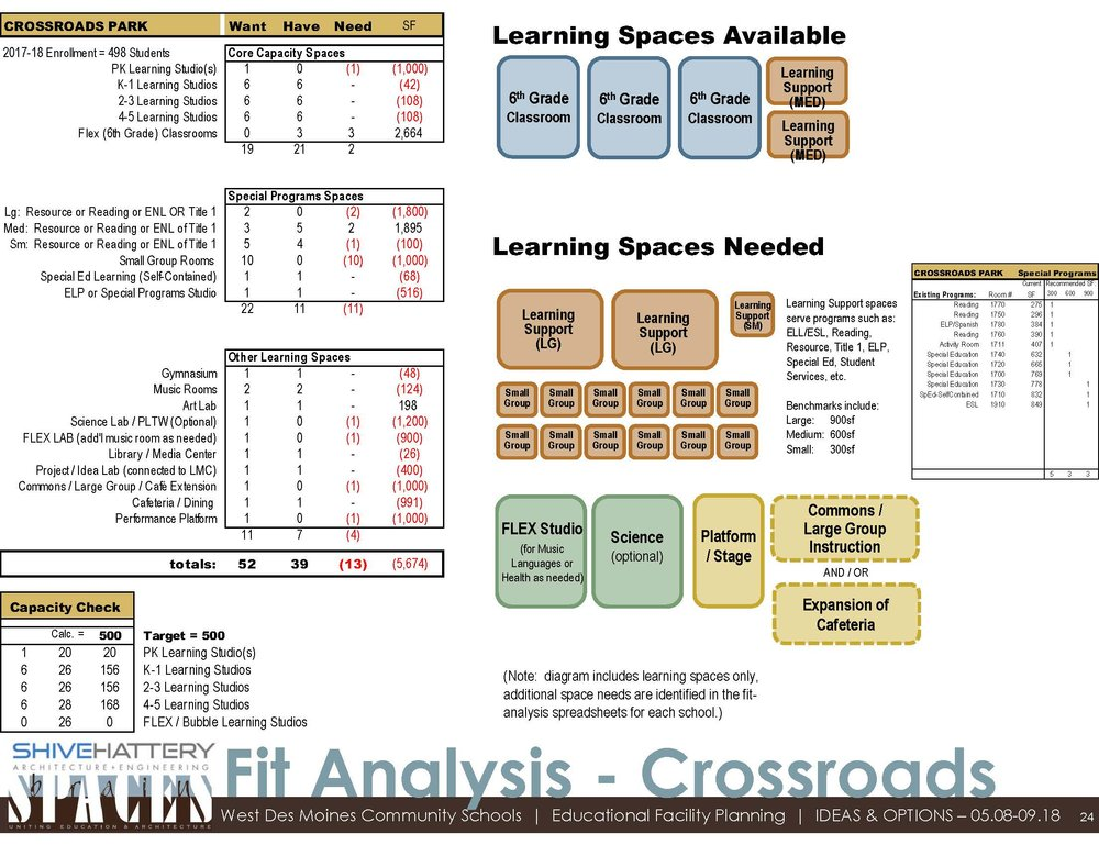 Fit Analysis  This graphic details the available space within the building once sixth-grade moves to middle school. That space is compared to the space desired based with the addition of a PK classroom and other specific needs at Crossroads Park.   Click on the graphic to view full image.   Learn more about a  fit analysis .
