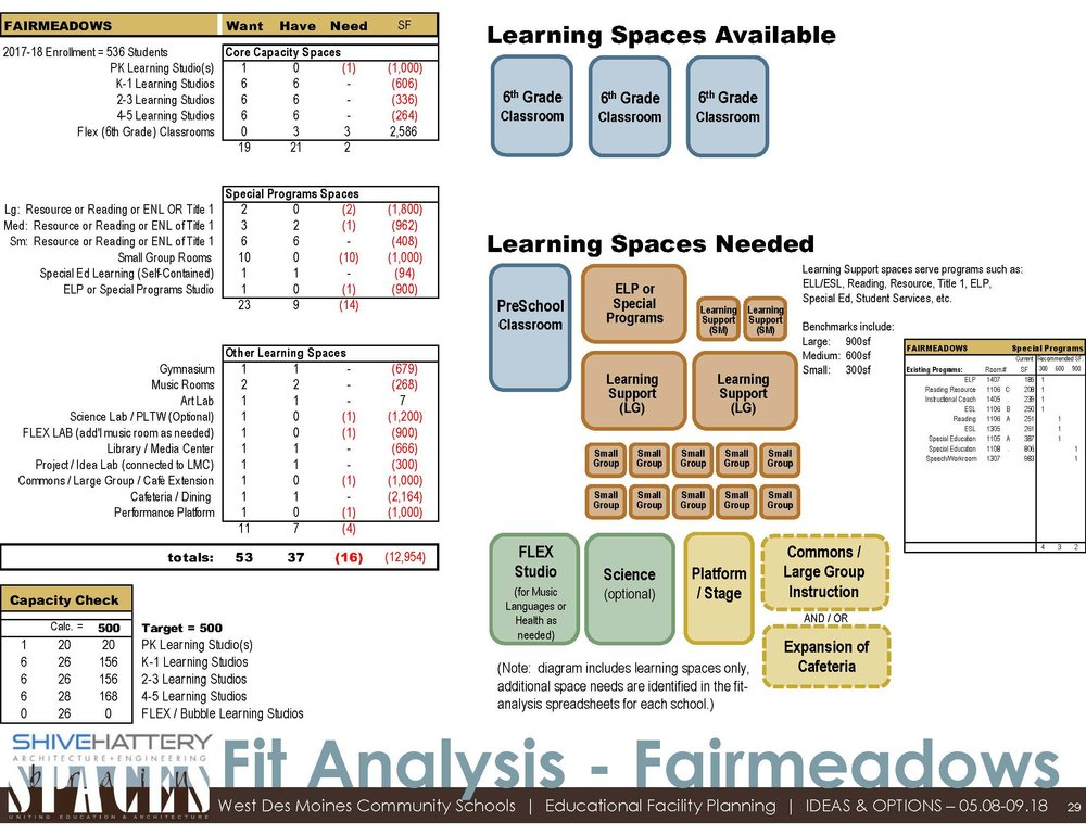 Fit Analysis  This graphic details the available space within the building once sixth-grade moves to middle school. That space is compared to the space desired based with the addition of a PK classroom and other specific needs at Fairmeadows.   Click on the graphic to view full image.   Learn more about a  fit analysis .