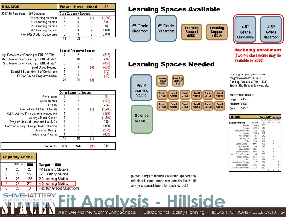 Fit Analysis  This graphic details the available space within the building once sixth-grade moves to middle school. That space is compared to the space desired based with the addition of a PK classroom and other specific needs at Hillside.   Click on the graphic to view full image.   Learn more about a  fit analysis .