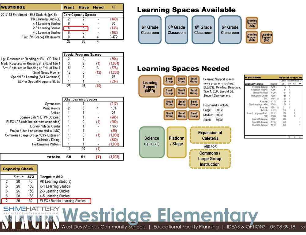 Fit Analysis  This graphic details the available space within the building once sixth-grade moves to middle school. That space is compared to the space desired based with the addition of a PK classroom and other specific needs at Westridge.   Click on the graphic to view full image.   Learn more about a  fit analysis .