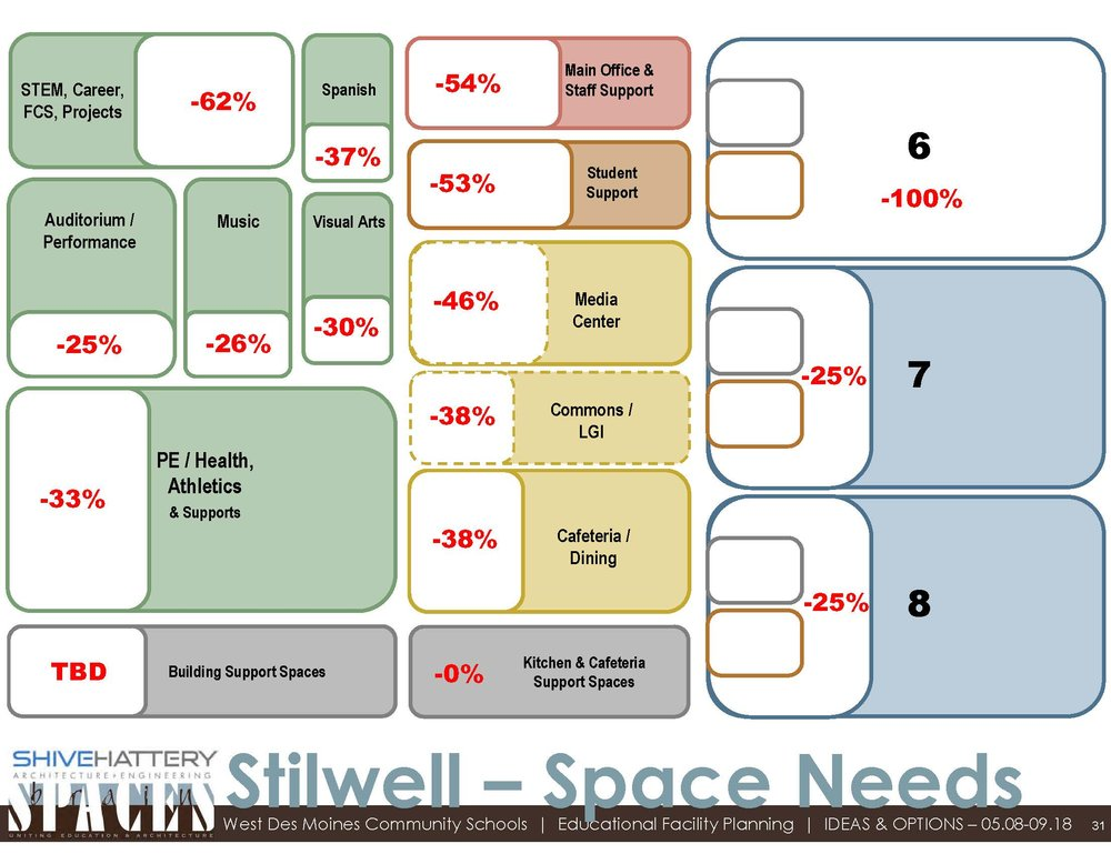 Space Needs  This graphic indicates the additional percentage of needs for each type of space with the addition of sixth-grade.   Click on the graphic to view full image.