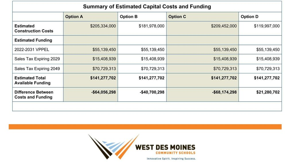summary-estimated-capital-costs.jpg