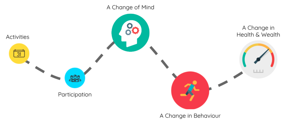 the change process makerble.png