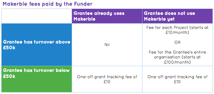 Funder fees on makerble.png