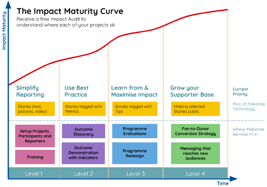 impact maturity curve makerble.png