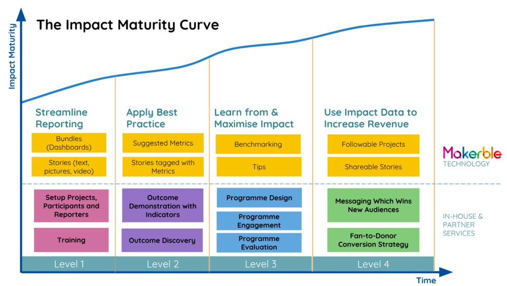 Makerble Impact Maturity Curve.png