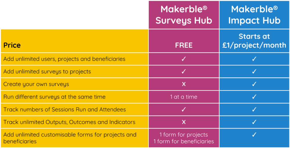 Makerble Surveys Hub v Impact Hub Pricing.png