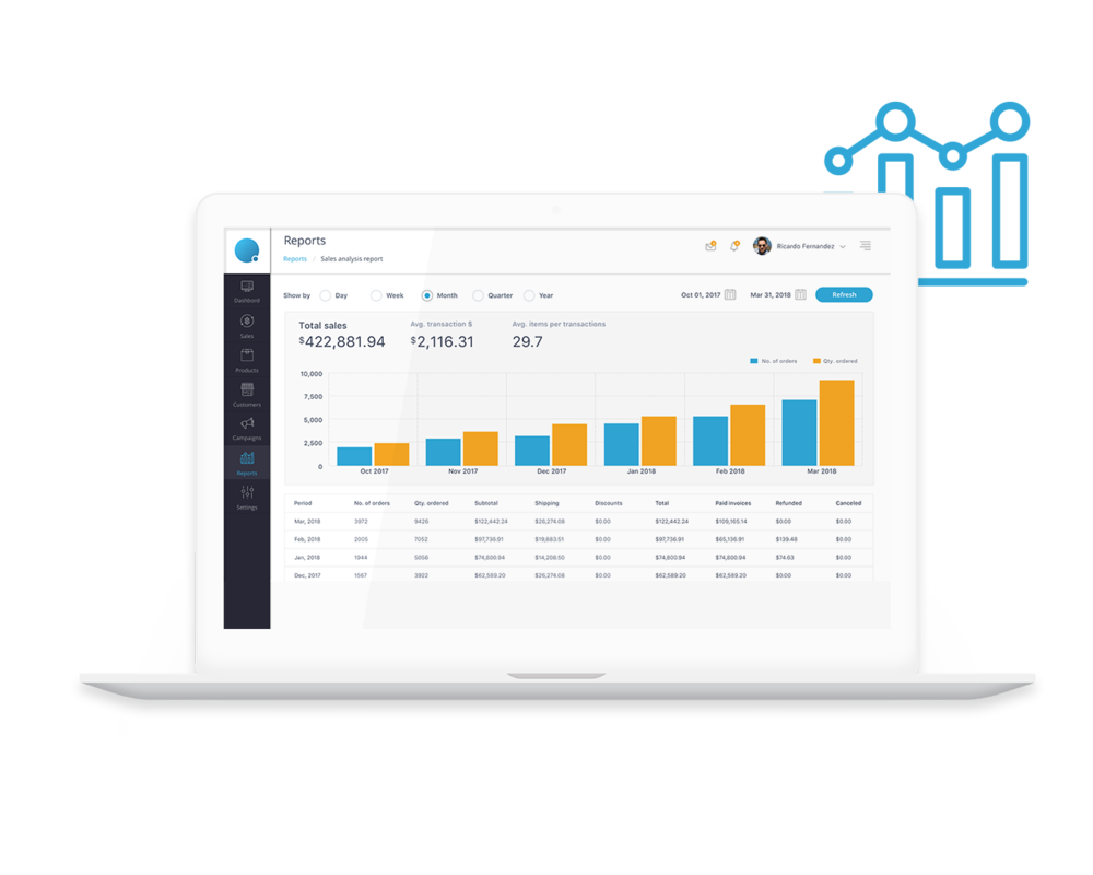 Business Intelligence - Rich reporting capabilities on account of aggregated customer and transaction dataTier customer profiles as per business needs and loyaltyCash flow management tools