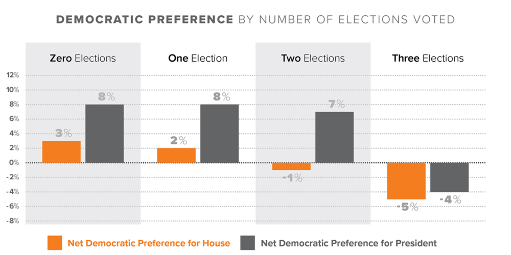 JD_ReportCharts_S2_DemPref_Elections_1200x600.png