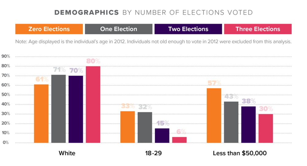 JD_ReportCharts_S2_Demographics_Elections_1200x650.png