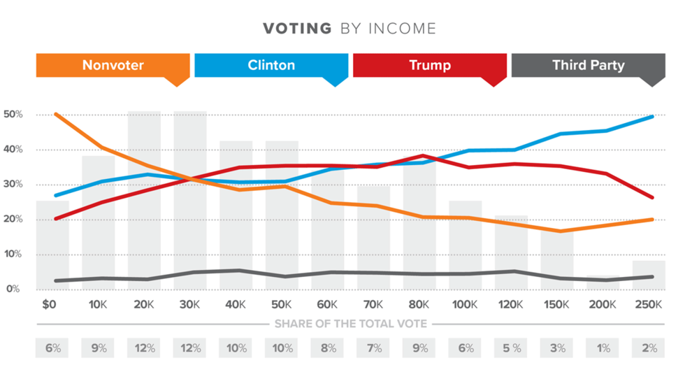 JD_ReportCharts_S2_VotingByIncome_1200x650.png