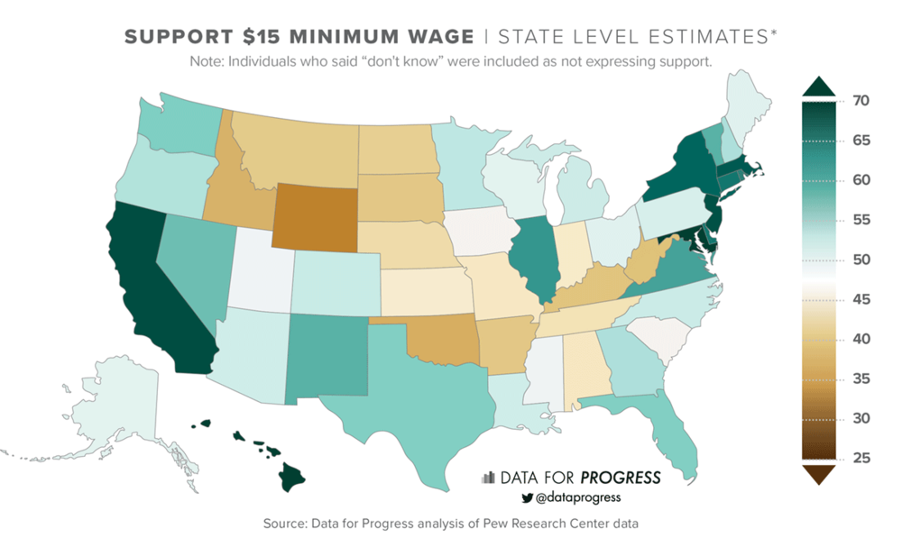 *Despite having similar support in the median state as Medicare for All, our estimate of the number of majority states is lower because support for the $15 minimum wage is more polarized geographically.