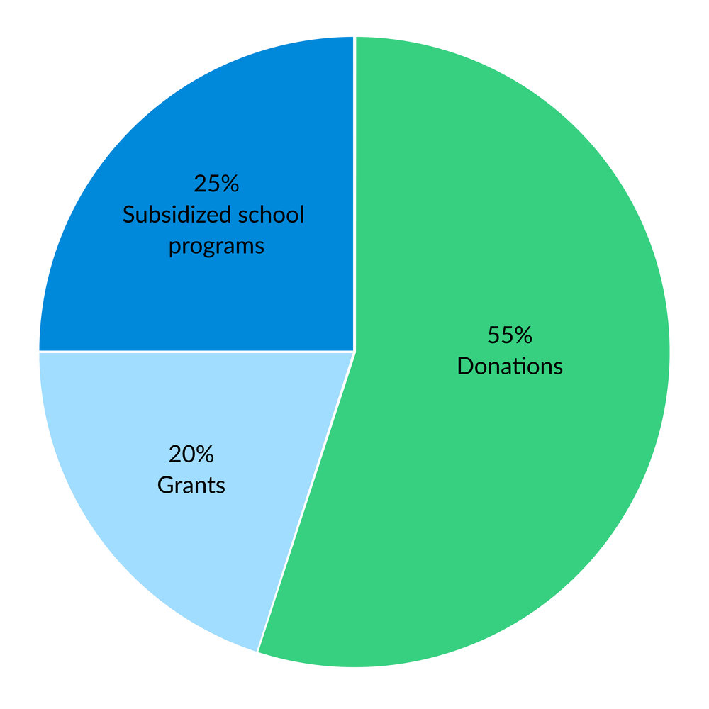 How we are funded pie chart