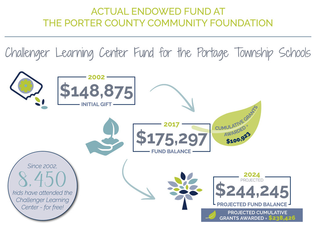 The graphic above reflects the performance of the  Challenger Learning Center Fund for the Portage Township Schools . The purpose of this fund is to ensure that every student who attends Portage Township Schools is able to experience a field trip to the Challenger Learning Center in Hammond, free of charge - forever!