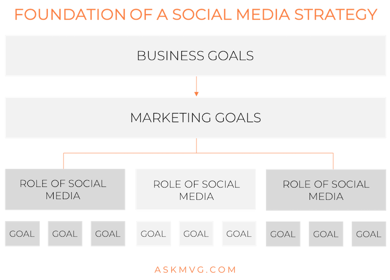 askmvg.com - foundation of social media strategy.png