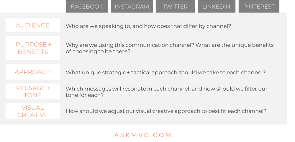 social media channel strategy askmvg.png
