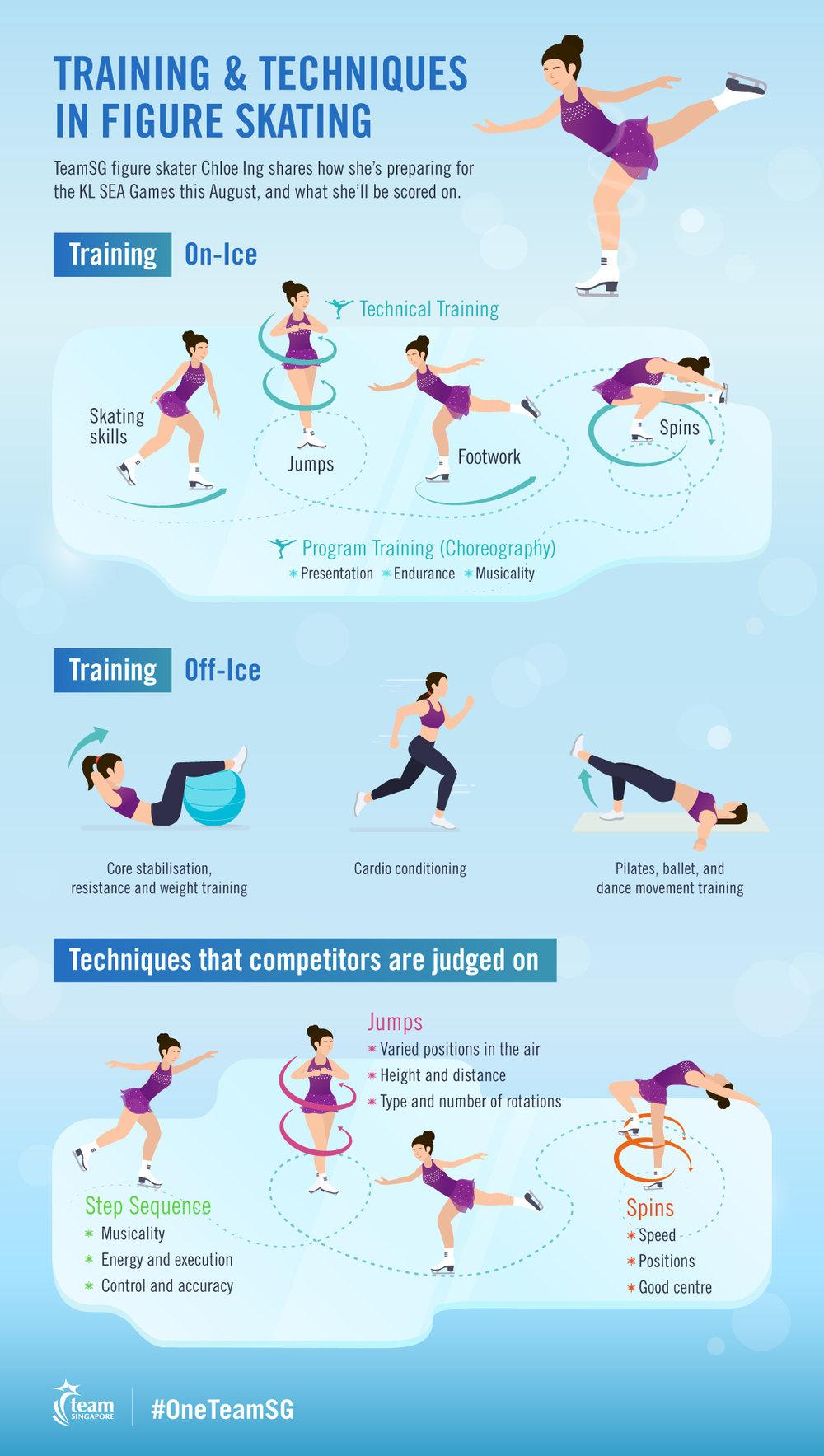 TeamSG-SEAgames-Infographic-FigureSkating.jpg
