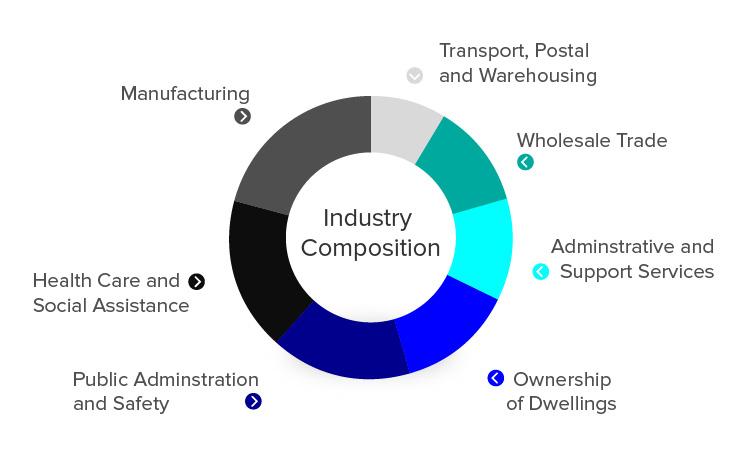 lip_industry composition_graph_v2.jpg
