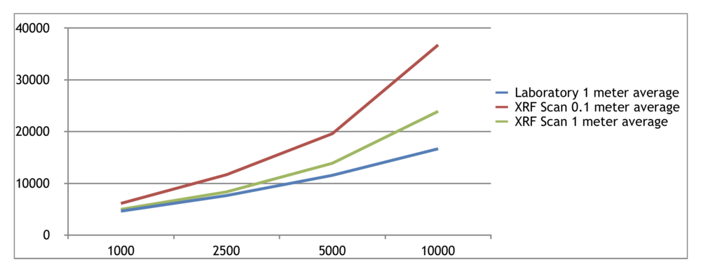 Head grade increase (y-axis ppm) as a function of cut off limit (x-axis) when sorting