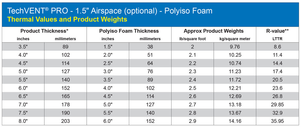 "*Approx. overall panel thickness based foam thickness, single layer 7/16"" (11.1 mm) OSB, and standard 1"" (25.4 mm) spacer height. **Product LTTR R-value consists of polyiso insulation portion only for single layer vented systems. LTTR R-value calculations are based on ASTM C1289-11A, effective January 1, 2014"