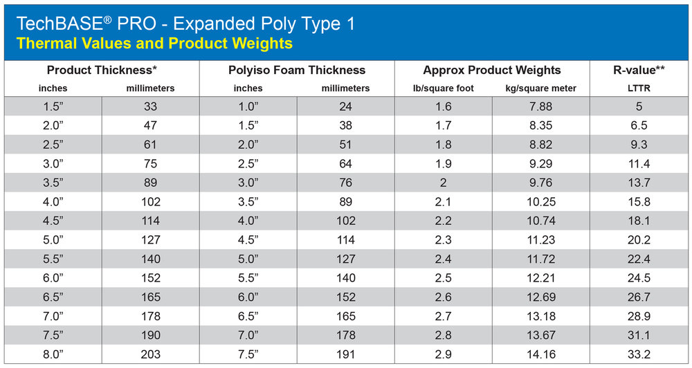 "*The nominal foam thickness is 1/2"" less than the overall panel thickness (TechBASE Pro EPS) **R-values per ASTM C518 @ 25 degrees F, Type I EPS @ 4.35 R per inch."