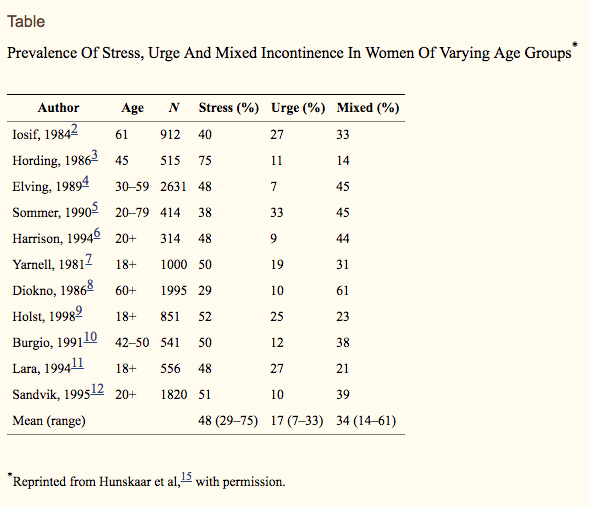 able Prevalence Of Stress, Urge And Mixed Incontinence In Women Of Varying Age Groups