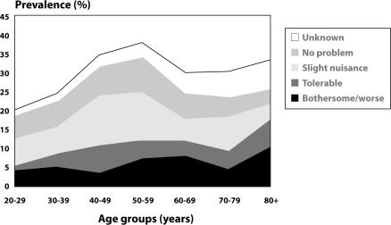 Figure 2  Prevalence of urinary incontinence when different thresholds of bother are considered.