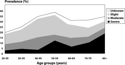 Figure 3  Prevalence of urinary incontinence when different thresholds of severity are considered.