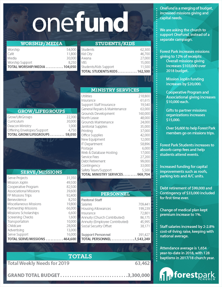 OneFund - FP 8.5 x 11 Ministry Action Plan Sheet Template.jpg