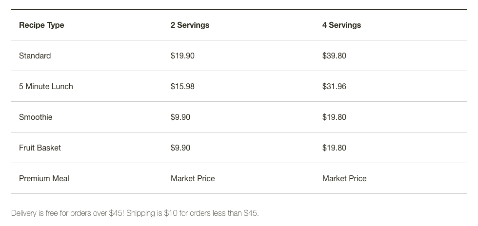 Home Chef Meal Pricing