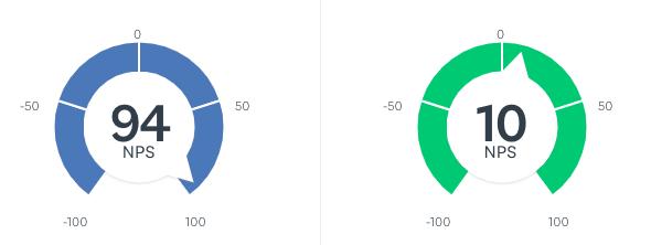 Coveware's Net Promoter Score vs Industry Average as of 11/15/2018