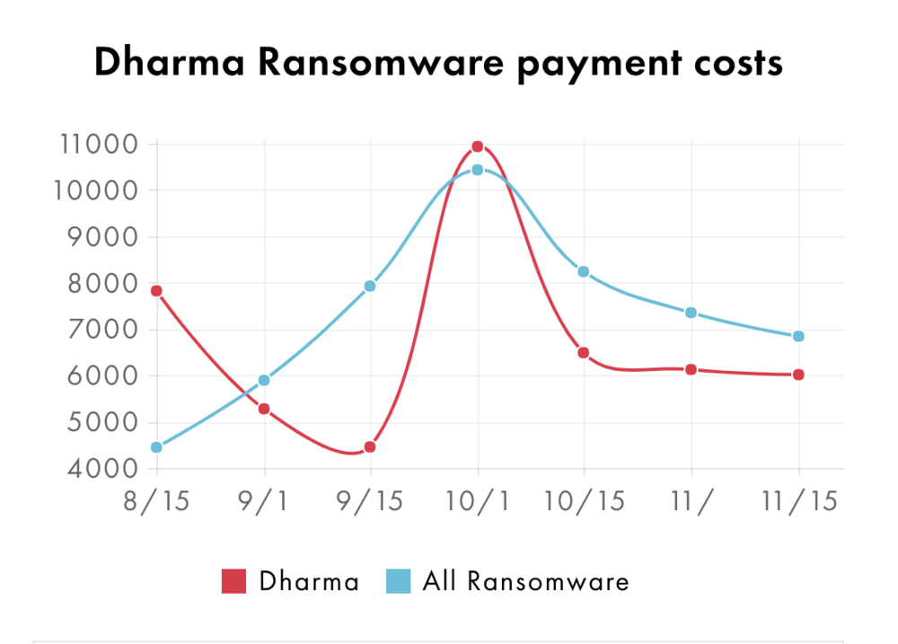 dharma payment.png