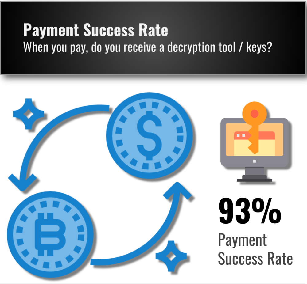 Ransomware Payment Success