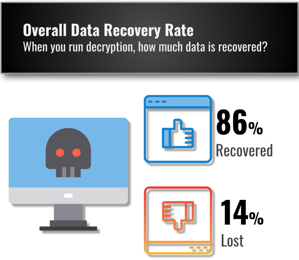 Ransomware Data Recovery Rate
