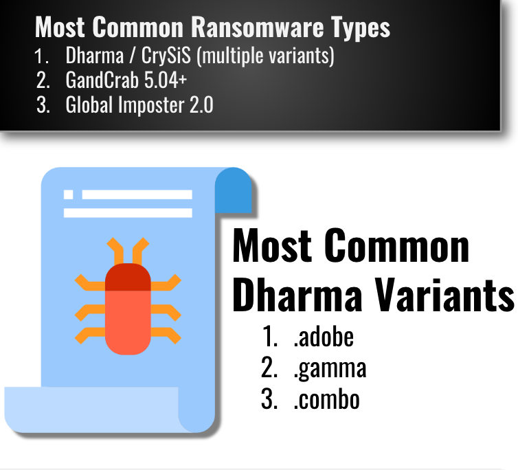 Common Types of Ransomware