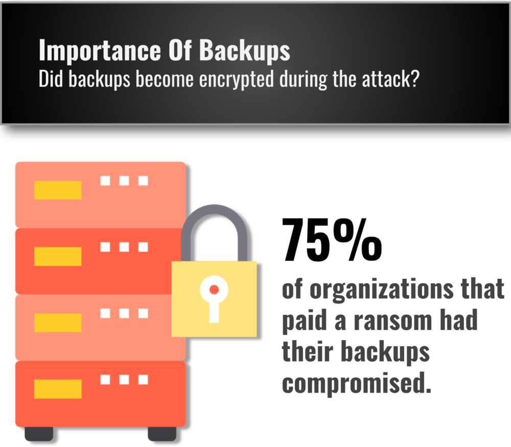 Backups Encrypted by Ransomware