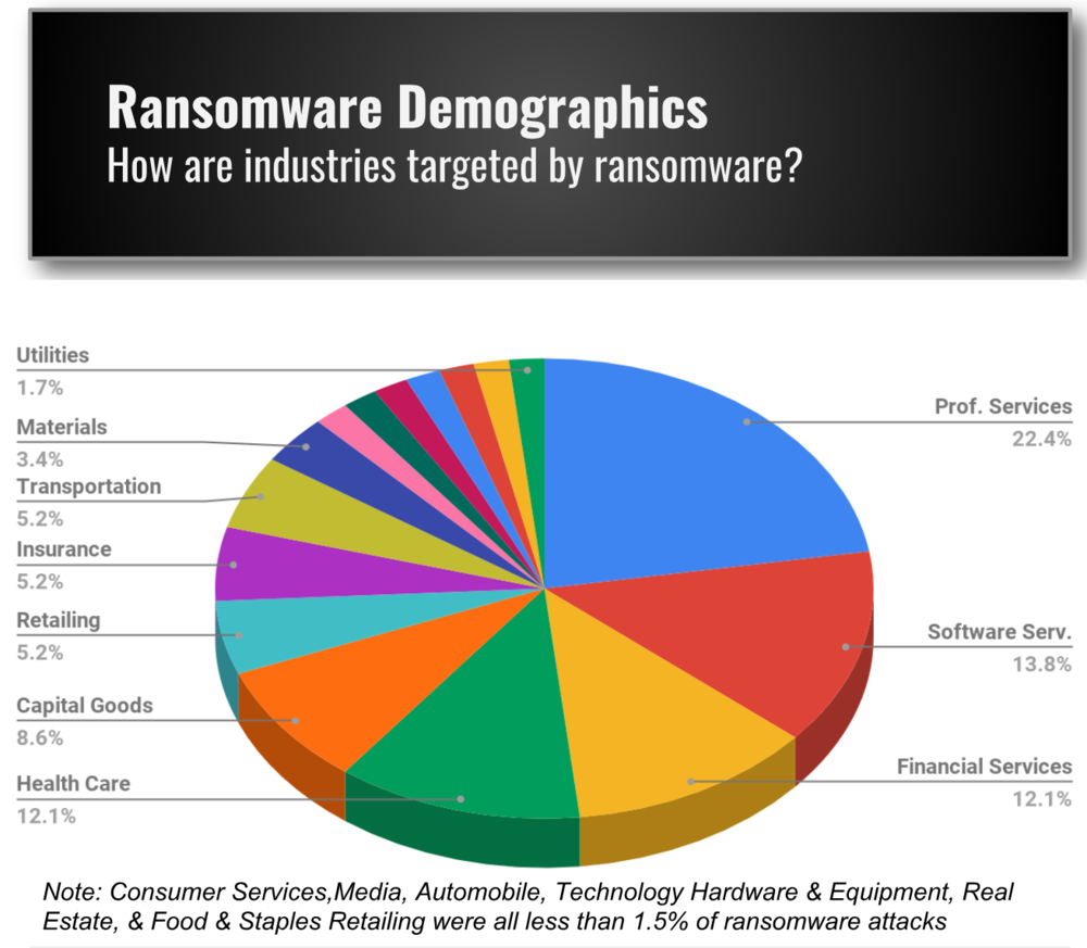 Industries impacted by Ransomware