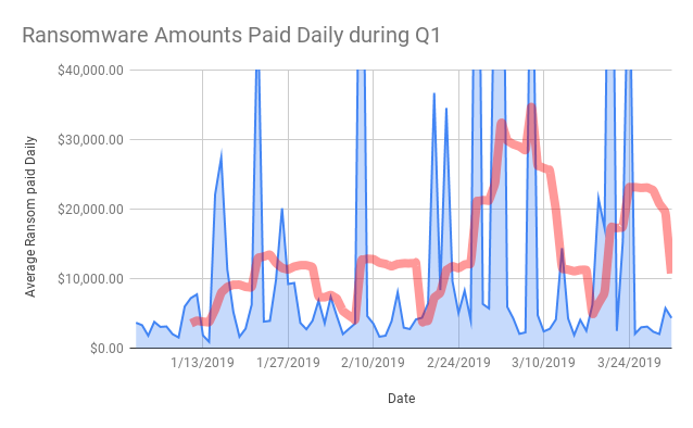 Ransom amounts paid daily during Q1 2019