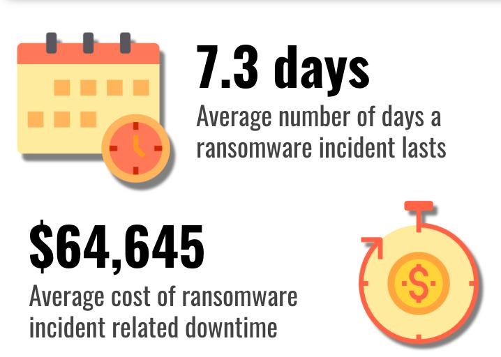 Costos de tiempo de inactividad de Ransomware Q1 2019